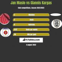 Jan Maslo vs Giannis Kargas h2h player stats