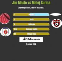 Jan Maslo vs Matej Curma h2h player stats