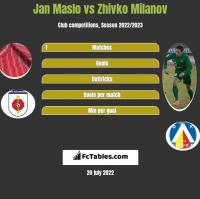 Jan Maslo vs Zhivko Milanov h2h player stats