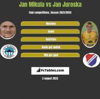 Jan Mikula vs Jan Juroska h2h player stats