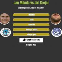 Jan Mikula vs Jiri Krejci h2h player stats