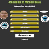 Jan Mikula vs Michal Fukala h2h player stats