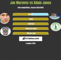 Jan Moravec vs Adam Janos h2h player stats