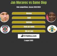 Jan Moravec vs Dame Diop h2h player stats