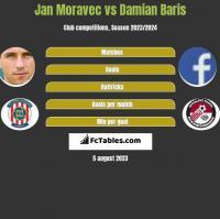 Jan Moravec vs Damian Baris h2h player stats