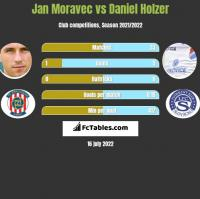 Jan Moravec vs Daniel Holzer h2h player stats