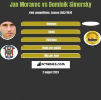 Jan Moravec vs Dominik Simersky h2h player stats