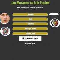 Jan Moravec vs Erik Puchel h2h player stats