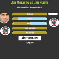 Jan Moravec vs Jan Hladik h2h player stats