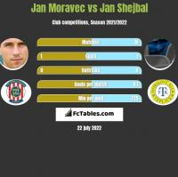 Jan Moravec vs Jan Shejbal h2h player stats