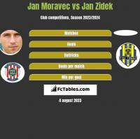 Jan Moravec vs Jan Zidek h2h player stats