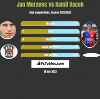 Jan Moravec vs Kamil Vacek h2h player stats
