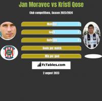 Jan Moravec vs Kristi Qose h2h player stats
