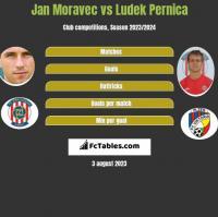 Jan Moravec vs Ludek Pernica h2h player stats