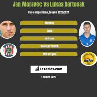 Jan Moravec vs Lukas Bartosak h2h player stats