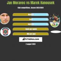 Jan Moravec vs Marek Hanousek h2h player stats