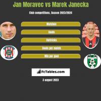 Jan Moravec vs Marek Janecka h2h player stats
