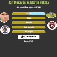 Jan Moravec vs Martin Bukata h2h player stats