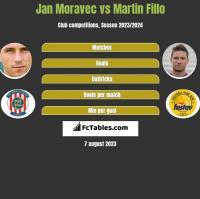 Jan Moravec vs Martin Fillo h2h player stats