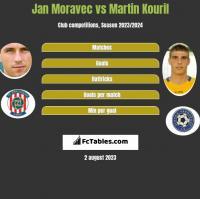 Jan Moravec vs Martin Kouril h2h player stats