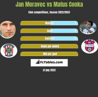 Jan Moravec vs Matus Conka h2h player stats