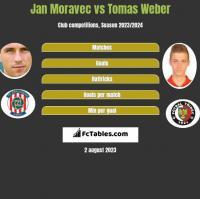 Jan Moravec vs Tomas Weber h2h player stats