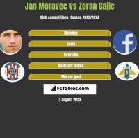 Jan Moravec vs Zoran Gajic h2h player stats