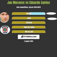 Jan Moravec vs Eduardo Santos h2h player stats