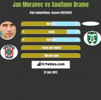 Jan Moravec vs Soufiane Drame h2h player stats