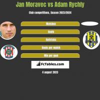 Jan Moravec vs Adam Rychly h2h player stats