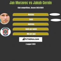 Jan Moravec vs Jakub Cernin h2h player stats