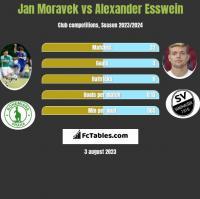 Jan Moravek vs Alexander Esswein h2h player stats