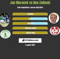 Jan Moravek vs Ben Zolinski h2h player stats