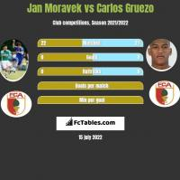 Jan Moravek vs Carlos Gruezo h2h player stats