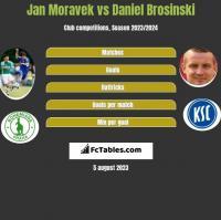Jan Moravek vs Daniel Brosinski h2h player stats