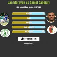 Jan Moravek vs Daniel Caligiuri h2h player stats