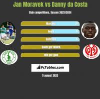 Jan Moravek vs Danny da Costa h2h player stats