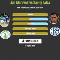 Jan Moravek vs Danny Latza h2h player stats