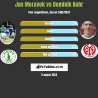 Jan Moravek vs Dominik Kohr h2h player stats