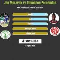 Jan Moravek vs Edimilson Fernandes h2h player stats