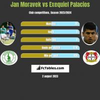 Jan Moravek vs Exequiel Palacios h2h player stats