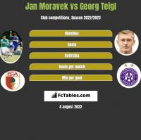 Jan Moravek vs Georg Teigl h2h player stats