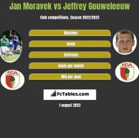 Jan Moravek vs Jeffrey Gouweleeuw h2h player stats