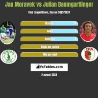Jan Moravek vs Julian Baumgartlinger h2h player stats