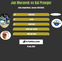Jan Moravek vs Kai Proeger h2h player stats