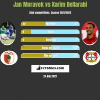 Jan Moravek vs Karim Bellarabi h2h player stats