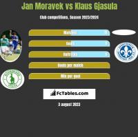 Jan Moravek vs Klaus Gjasula h2h player stats