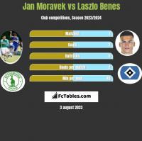 Jan Moravek vs Laszlo Benes h2h player stats
