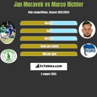 Jan Moravek vs Marco Richter h2h player stats