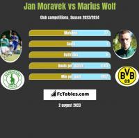 Jan Moravek vs Marius Wolf h2h player stats